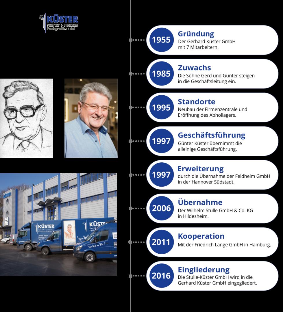 Firmengeschichte-Kuester-Hannover